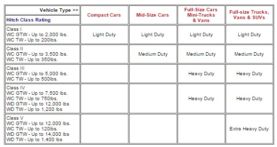 Everything You Need To Know About Your Trailer Hitch - Davis Trailer ...